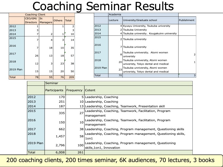 Coaching Seminar Results