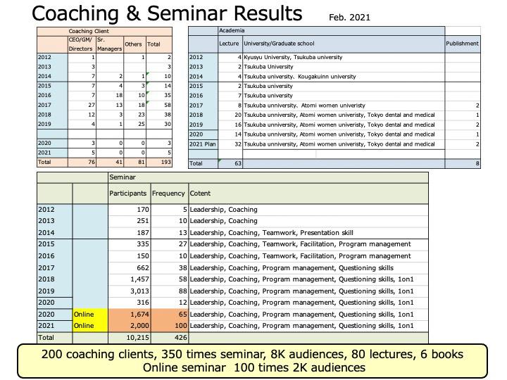 Coaching Seminar Results